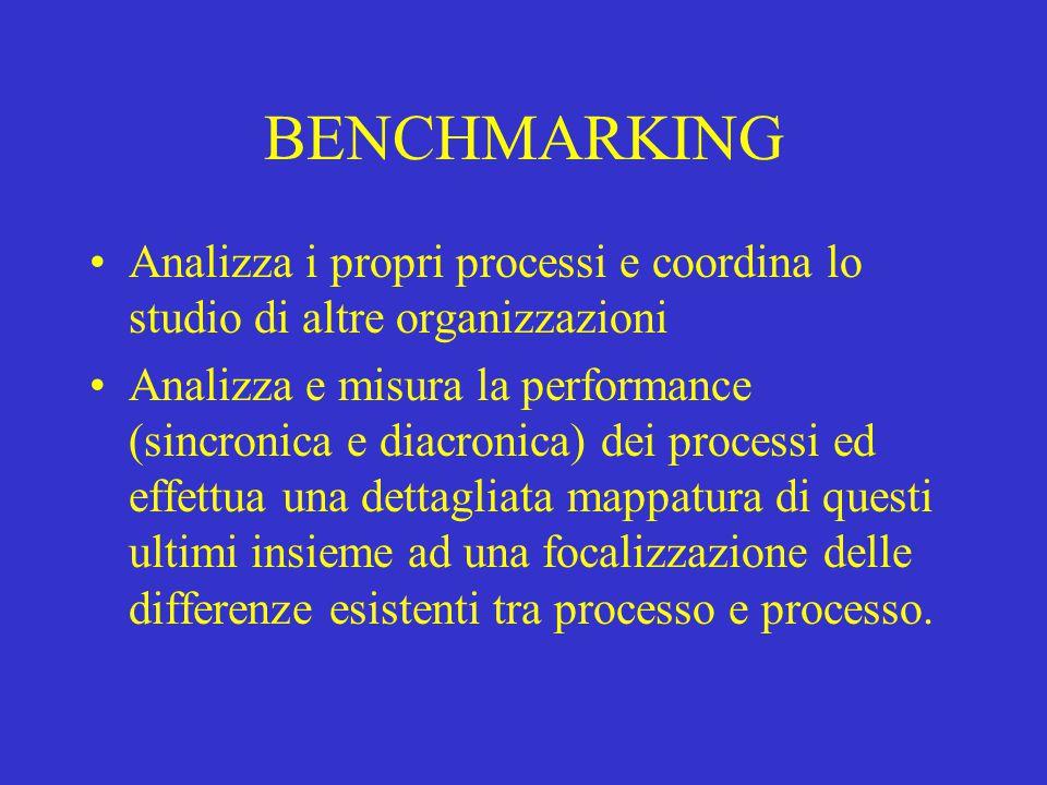 BENCHMARKING Analizza i propri processi e coordina lo studio di altre organizzazioni Analizza e misura la performance (sincronica e diacronica) dei pr
