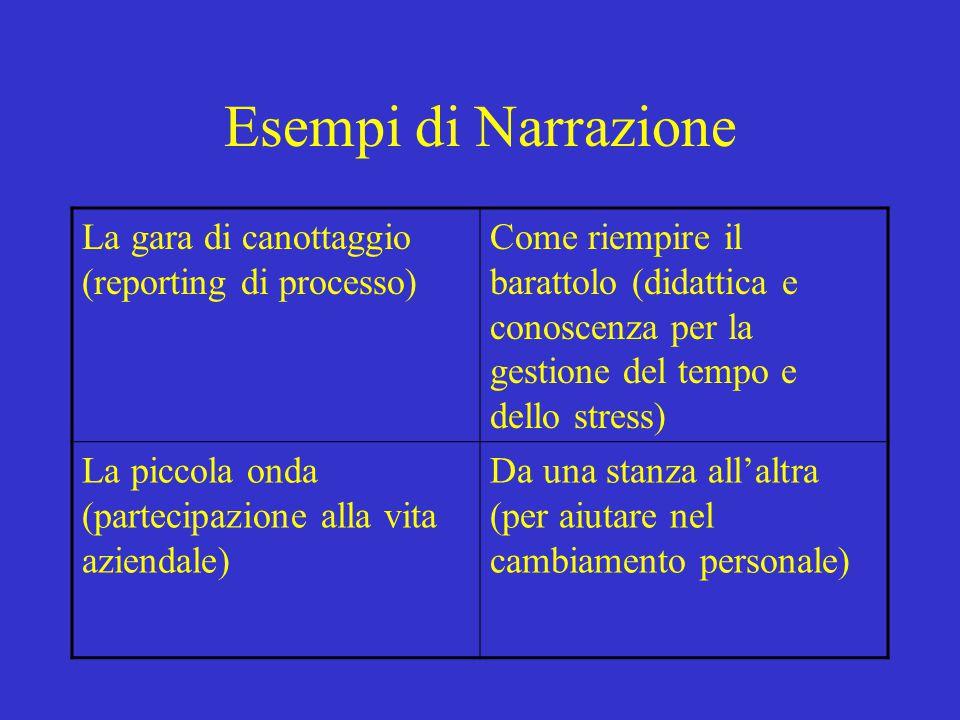 Esempi di Narrazione La gara di canottaggio (reporting di processo) Come riempire il barattolo (didattica e conoscenza per la gestione del tempo e del