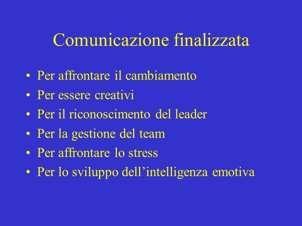 Comunicazione finalizzata Per affrontare il cambiamento Per essere creativi Per il riconoscimento del leader Per la gestione del team Per affrontare l