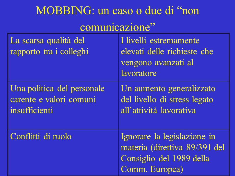"""MOBBING: un caso o due di """"non comunicazione"""" La scarsa qualità del rapporto tra i colleghi I livelli estremamente elevati delle richieste che vengono"""