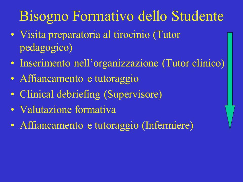 Bisogno Formativo dello Studente Visita preparatoria al tirocinio (Tutor pedagogico) Inserimento nell'organizzazione (Tutor clinico) Affiancamento e t