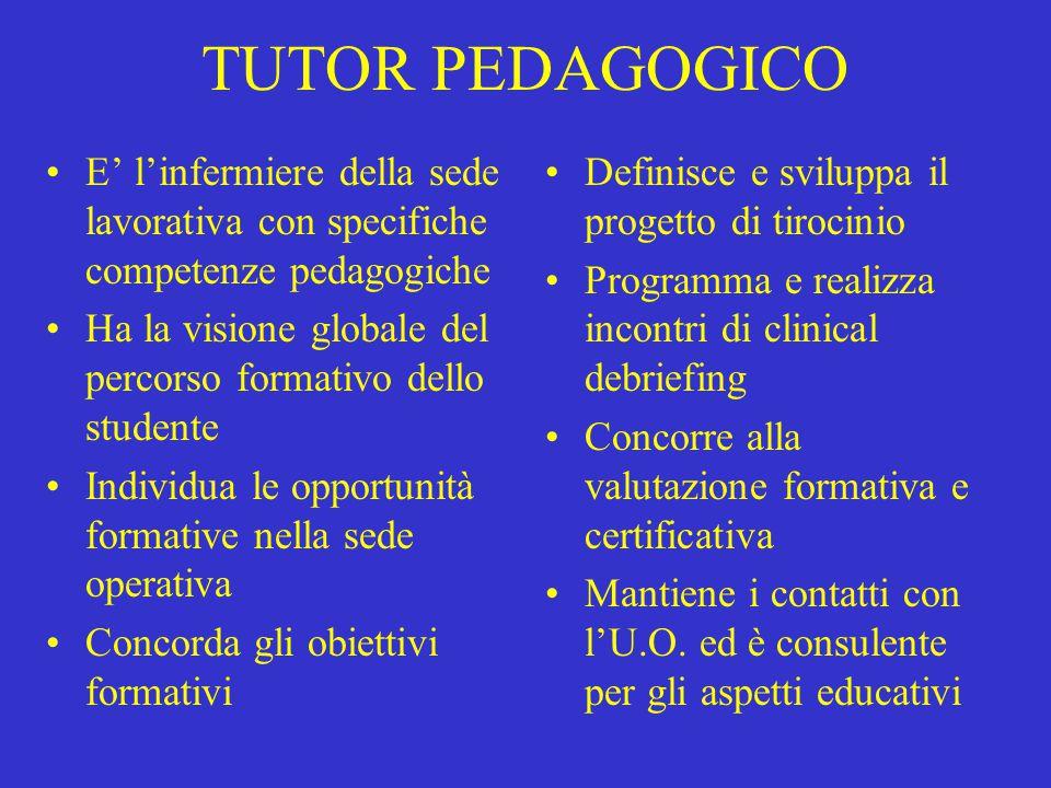 TUTOR PEDAGOGICO E' l'infermiere della sede lavorativa con specifiche competenze pedagogiche Ha la visione globale del percorso formativo dello studen