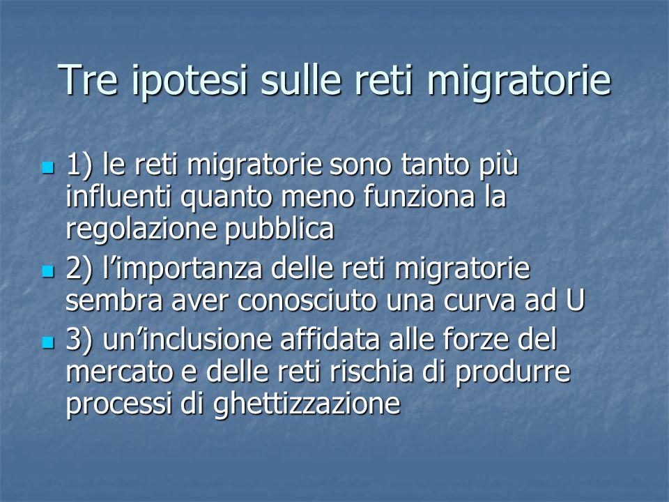 Tre ipotesi sulle reti migratorie 1) le reti migratorie sono tanto più influenti quanto meno funziona la regolazione pubblica 1) le reti migratorie sono tanto più influenti quanto meno funziona la regolazione pubblica 2) l'importanza delle reti migratorie sembra aver conosciuto una curva ad U 2) l'importanza delle reti migratorie sembra aver conosciuto una curva ad U 3) un'inclusione affidata alle forze del mercato e delle reti rischia di produrre processi di ghettizzazione 3) un'inclusione affidata alle forze del mercato e delle reti rischia di produrre processi di ghettizzazione