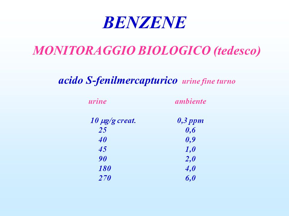 BENZENE MONITORAGGIO BIOLOGICO (tedesco) acido S-fenilmercapturico urine fine turno urineambiente 10  g/g creat.0,3 ppm 250,6 400,9 451,0 902,0 1804,0 2706,0