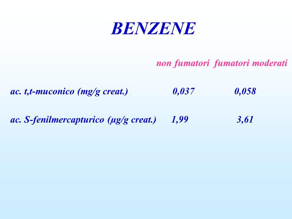 BENZENE non fumatori fumatori moderati ac. t,t-muconico (mg/g creat.) 0,037 0,058 ac. S-fenilmercapturico (µg/g creat.) 1,99 3,61