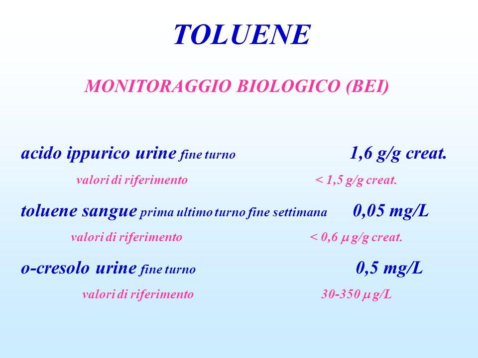 TOLUENE MONITORAGGIO BIOLOGICO (BEI) acido ippurico urine fine turno 1,6 g/g creat. valori di riferimento< 1,5 g/g creat. toluene sangue prima ultimo