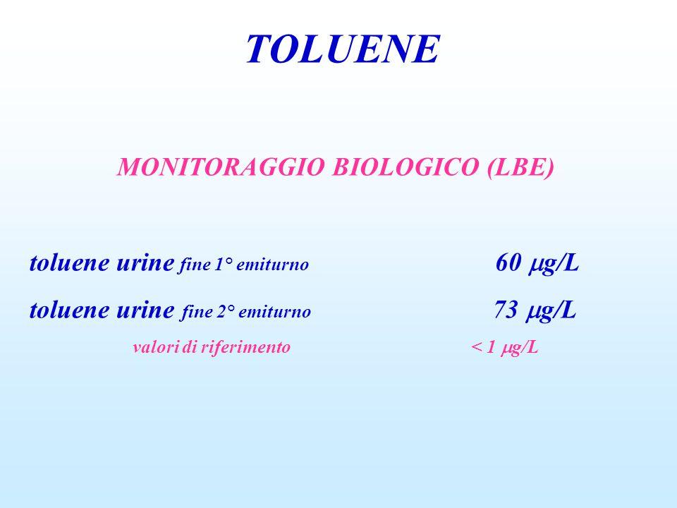 TOLUENE MONITORAGGIO BIOLOGICO (LBE) toluene urine fine 1° emiturno 60  g/L toluene urine fine 2° emiturno 73  g/L valori di riferimento< 1  g/L