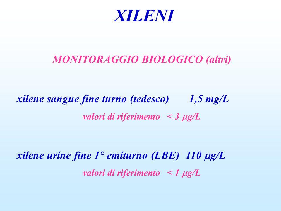 XILENI MONITORAGGIO BIOLOGICO (altri) xilene sangue fine turno (tedesco) 1,5 mg/L valori di riferimento< 3  g/L xilene urine fine 1° emiturno (LBE)110  g/L valori di riferimento< 1  g/L
