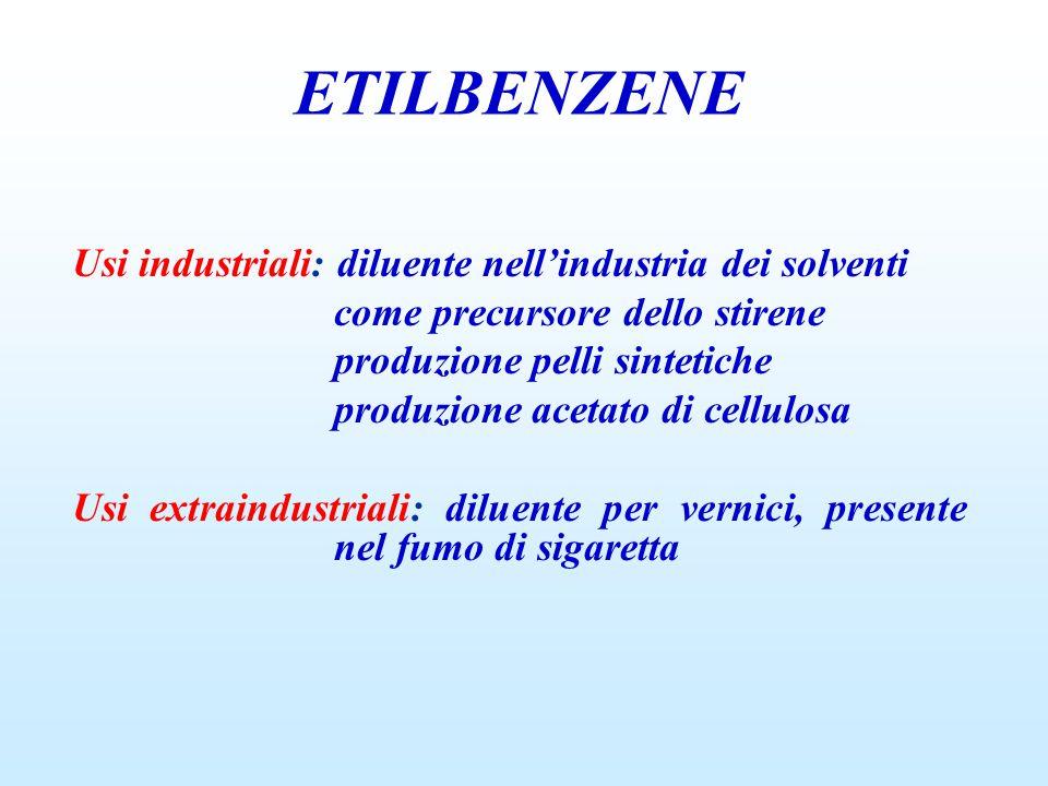 Usi industriali: diluente nell'industria dei solventi come precursore dello stirene produzione pelli sintetiche produzione acetato di cellulosa Usi extraindustriali: diluente per vernici, presente nel fumo di sigaretta ETILBENZENE