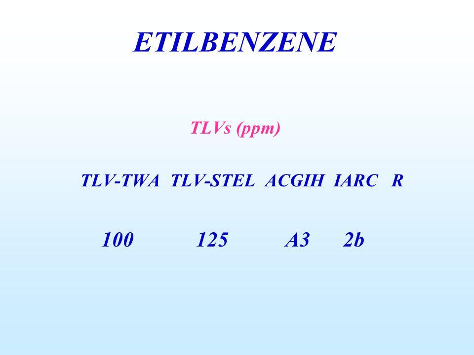 TLVs (ppm) TLV-TWA TLV-STEL ACGIH IARC R 100 125 A3 2b ETILBENZENE