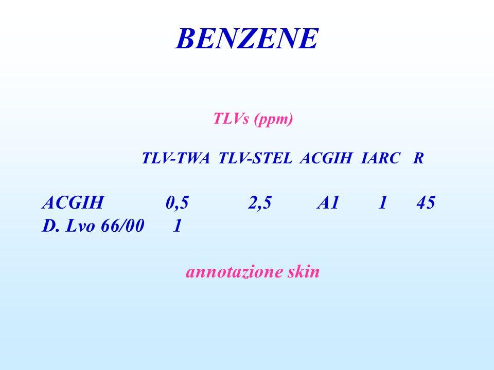 BENZENE TLVs (ppm) TLV-TWA TLV-STEL ACGIH IARC R ACGIH 0,5 2,5 A1 1 45 D. Lvo 66/00 1 annotazione skin