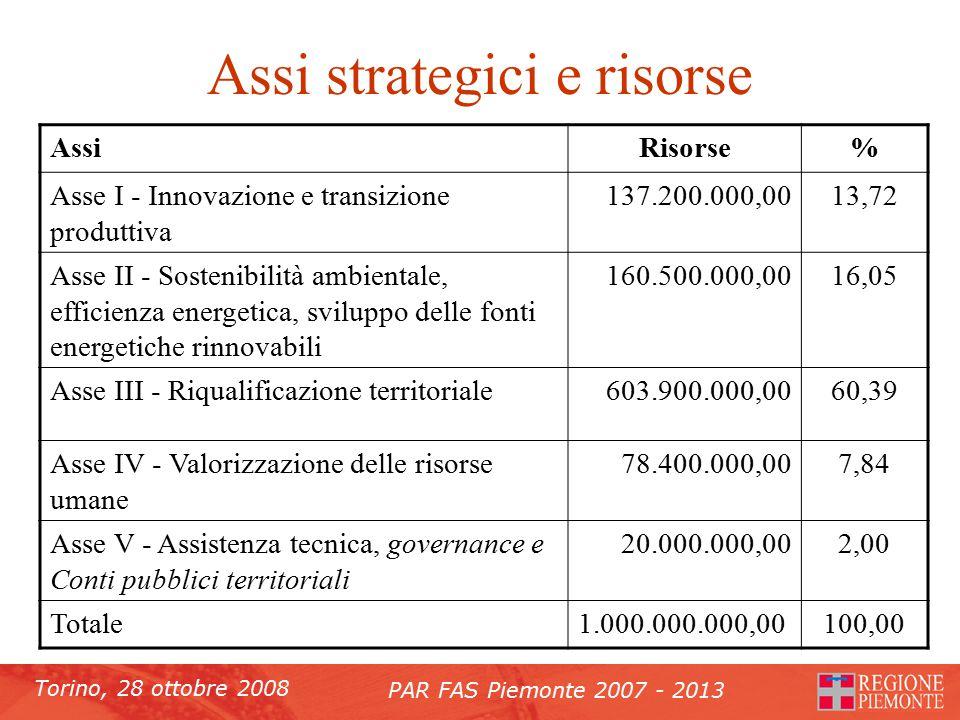 Torino, 28 ottobre 2008 PAR FAS Piemonte 2007 - 2013 Assi strategici e risorse AssiRisorse% Asse I - Innovazione e transizione produttiva 137.200.000,0013,72 Asse II - Sostenibilità ambientale, efficienza energetica, sviluppo delle fonti energetiche rinnovabili 160.500.000,0016,05 Asse III - Riqualificazione territoriale603.900.000,0060,39 Asse IV - Valorizzazione delle risorse umane 78.400.000,007,84 Asse V - Assistenza tecnica, governance e Conti pubblici territoriali 20.000.000,002,00 Totale1.000.000.000,00100,00