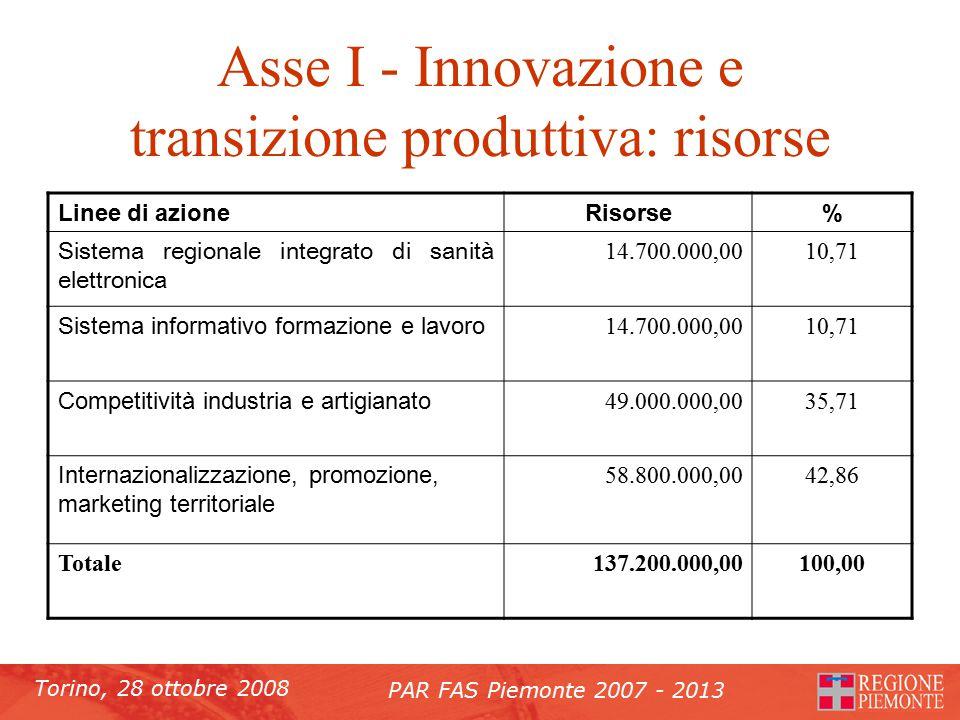 Torino, 28 ottobre 2008 PAR FAS Piemonte 2007 - 2013 Asse I - Innovazione e transizione produttiva: risorse Linee di azioneRisorse% Sistema regionale integrato di sanità elettronica 14.700.000,0010,71 Sistema informativo formazione e lavoro 14.700.000,0010,71 Competitività industria e artigianato 49.000.000,0035,71 Internazionalizzazione, promozione, marketing territoriale 58.800.000,0042,86 Totale137.200.000,00100,00