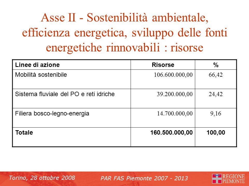 Torino, 28 ottobre 2008 PAR FAS Piemonte 2007 - 2013 Asse II - Sostenibilità ambientale, efficienza energetica, sviluppo delle fonti energetiche rinnovabili : risorse Linee di azioneRisorse% Mobilità sostenibile 106.600.000,0066,42 Sistema fluviale del PO e reti idriche 39.200.000,0024,42 Filiera bosco-legno-energia 14.700.000,009,16 Totale160.500.000,00100,00