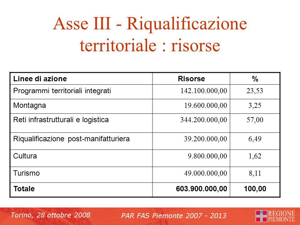 Torino, 28 ottobre 2008 PAR FAS Piemonte 2007 - 2013 Asse III - Riqualificazione territoriale : risorse Linee di azioneRisorse% Programmi territoriali integrati 142.100.000,0023,53 Montagna 19.600.000,003,25 Reti infrastrutturali e logistica 344.200.000,0057,00 Riqualificazione post-manifatturiera 39.200.000,006,49 Cultura 9.800.000,001,62 Turismo 49.000.000,008,11 Totale603.900.000,00100,00