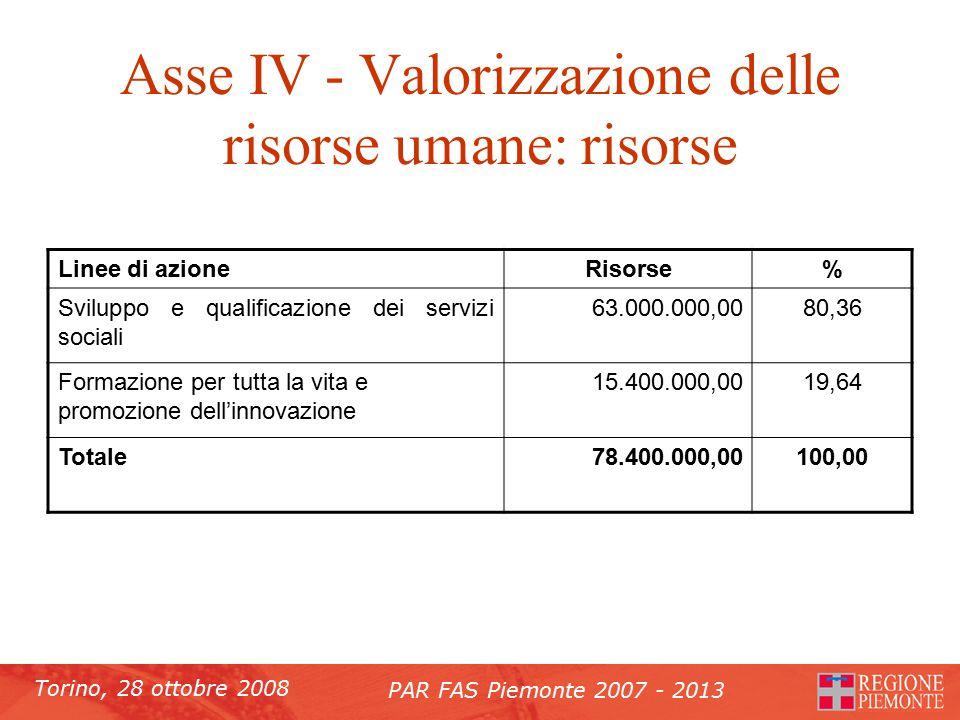 Torino, 28 ottobre 2008 PAR FAS Piemonte 2007 - 2013 Asse IV - Valorizzazione delle risorse umane: risorse Linee di azioneRisorse% Sviluppo e qualificazione dei servizi sociali 63.000.000,0080,36 Formazione per tutta la vita e promozione dell'innovazione 15.400.000,0019,64 Totale78.400.000,00100,00
