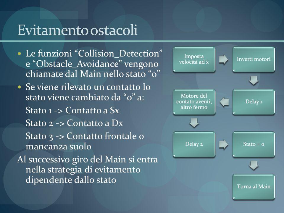 Evitamento ostacoli Le funzioni Collision_Detection e Obstacle_Avoidance vengono chiamate dal Main nello stato 0 Se viene rilevato un contatto lo stato viene cambiato da 0 a: Stato 1 -> Contatto a Sx Stato 2 -> Contatto a Dx Stato 3 -> Contatto frontale o mancanza suolo Al successivo giro del Main si entra nella strategia di evitamento dipendente dallo stato