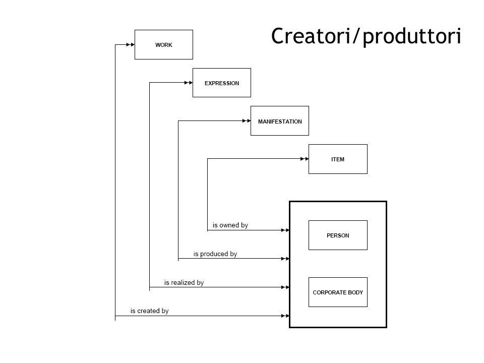 Creatori/produttori
