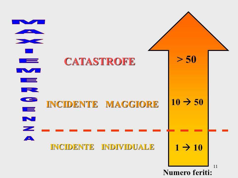 11 1  10 10  50 > 50 INCIDENTE INDIVIDUALE INCIDENTE MAGGIORE CATASTROFE Numero feriti: