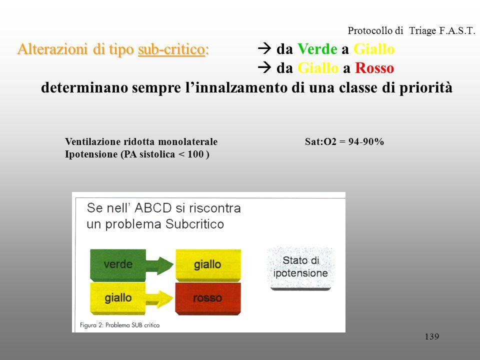 139 Protocollo di Triage F.A.S.T. Alterazioni di tipo sub-critico: Alterazioni di tipo sub-critico:  da Verde a Giallo  da Giallo a Rosso determinan