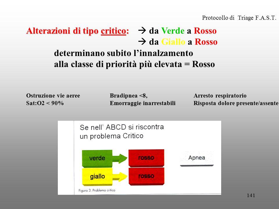 141 Protocollo di Triage F.A.S.T. Alterazioni di tipo critico: Alterazioni di tipo critico:  da Verde a Rosso  da Giallo a Rosso determinano subito