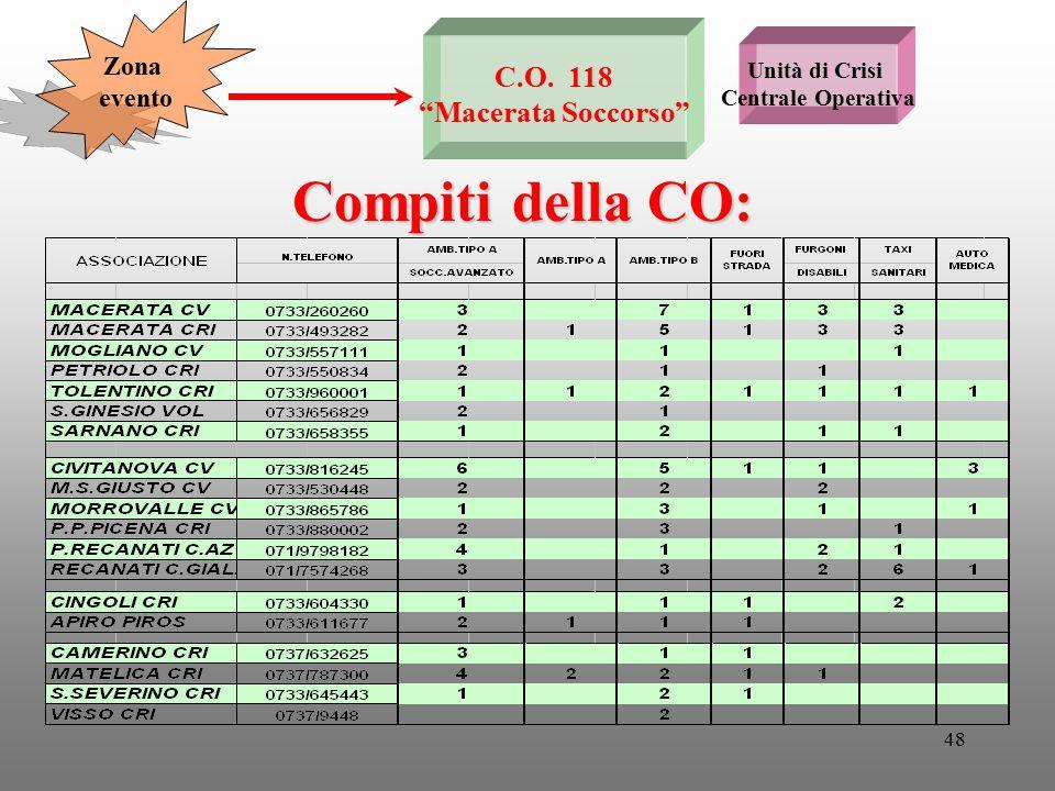 """48 Unità di Crisi Centrale Operativa C.O. 118 """"Macerata Soccorso"""" Compiti della CO: Zona evento"""