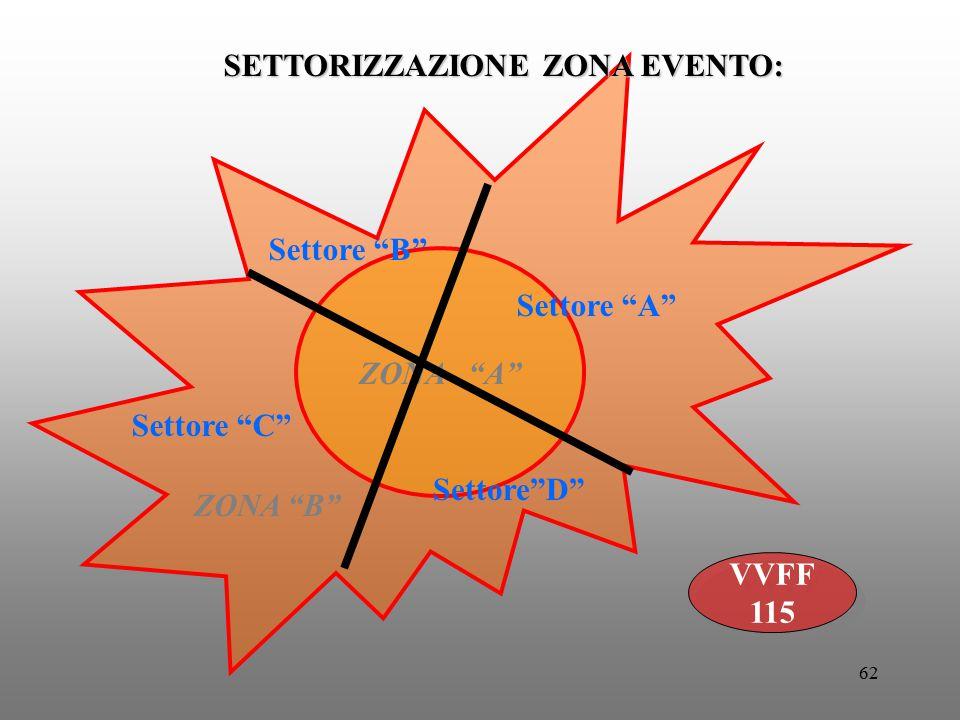 """62 ZONA """"A"""" ZONA """"B"""" Settore """"A"""" Settore """"B"""" Settore """"C"""" Settore""""D"""" VVFF 115 VVFF 115 SETTORIZZAZIONE ZONA EVENTO:"""