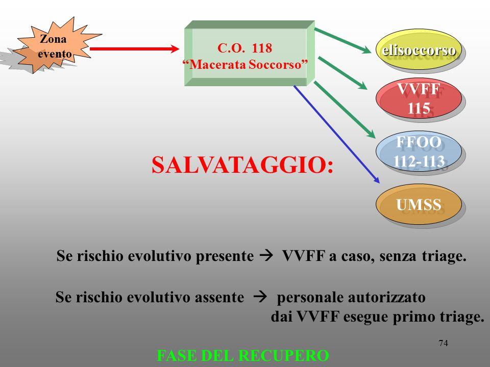 """74 C.O. 118 """"Macerata Soccorso"""" FFOO 112-113 FFOO 112-113 UMSS VVFF 115 VVFF 115 elisoccorsoelisoccorso SALVATAGGIO: Se rischio evolutivo presente  V"""