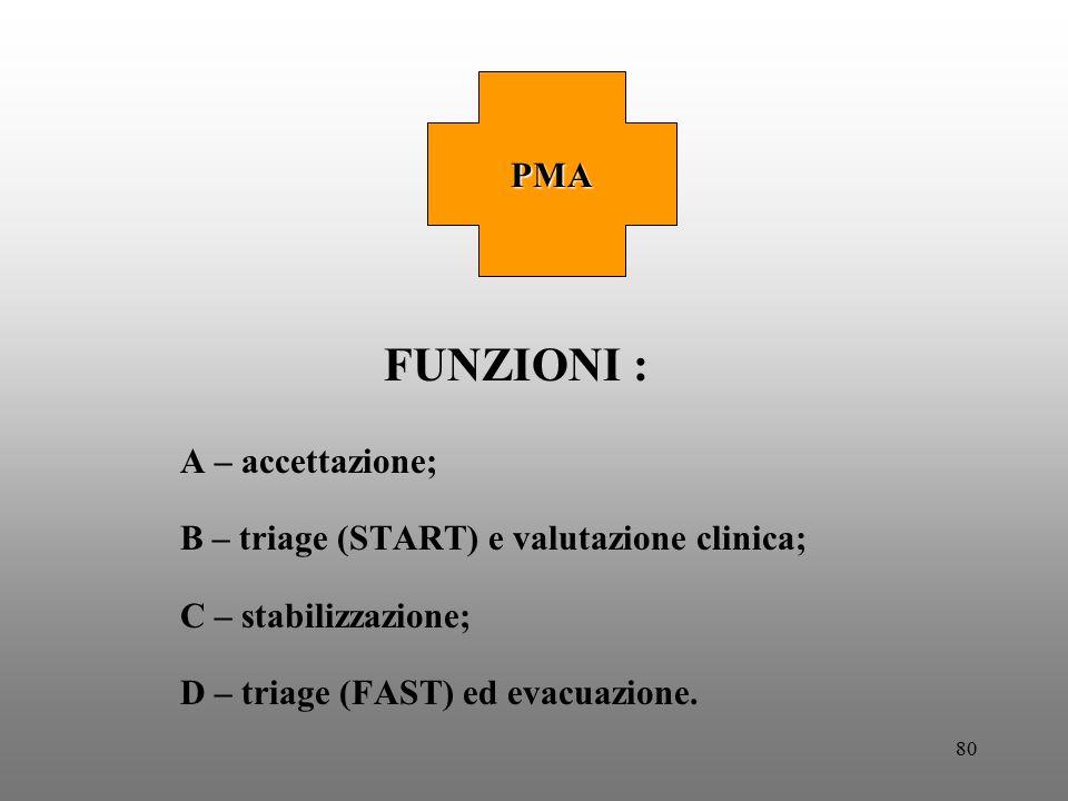 80 FUNZIONI : A – accettazione; B – triage (START) e valutazione clinica; C – stabilizzazione; D – triage (FAST) ed evacuazione. PMA