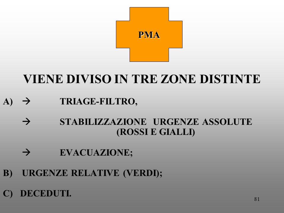 81 VIENE DIVISO IN TRE ZONE DISTINTE A)  TRIAGE-FILTRO,  STABILIZZAZIONE URGENZE ASSOLUTE (ROSSI E GIALLI)  EVACUAZIONE; B)URGENZE RELATIVE (VERDI)