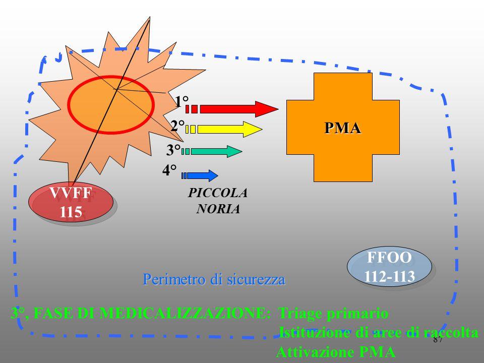 87 FFOO 112-113 FFOO 112-113 Perimetro di sicurezza PMA VVFF 115 VVFF 115 PICCOLA NORIA 1° 2° 3° 4° 3°, FASE DI MEDICALIZZAZIONE: Triage primario Isti