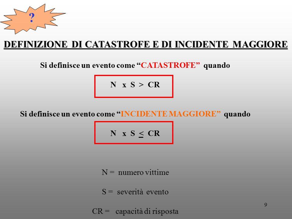 """9 DEFINIZIONE DI CATASTROFE E DI INCIDENTE MAGGIORE Si definisce un evento come """"CATASTROFE"""" quando N x S > CR Si definisce un evento come """"INCIDENTE"""