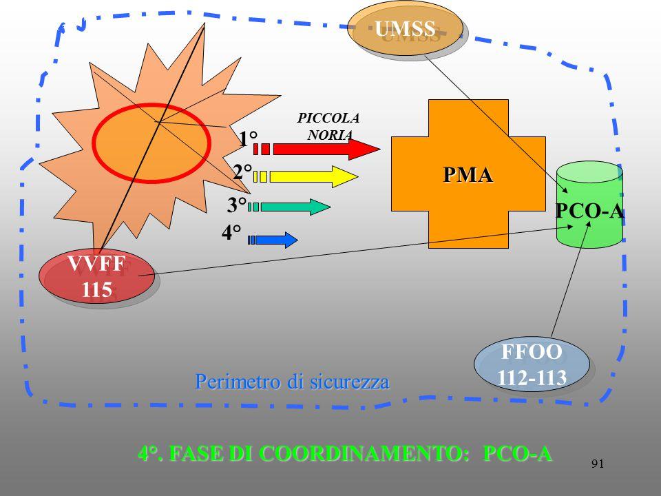 91 FFOO 112-113 FFOO 112-113 Perimetro di sicurezza PMA VVFF 115 VVFF 115 PICCOLA NORIA 1° 2° 3° 4° PCO-A 4°. FASE DI COORDINAMENTO: PCO-A UMSS