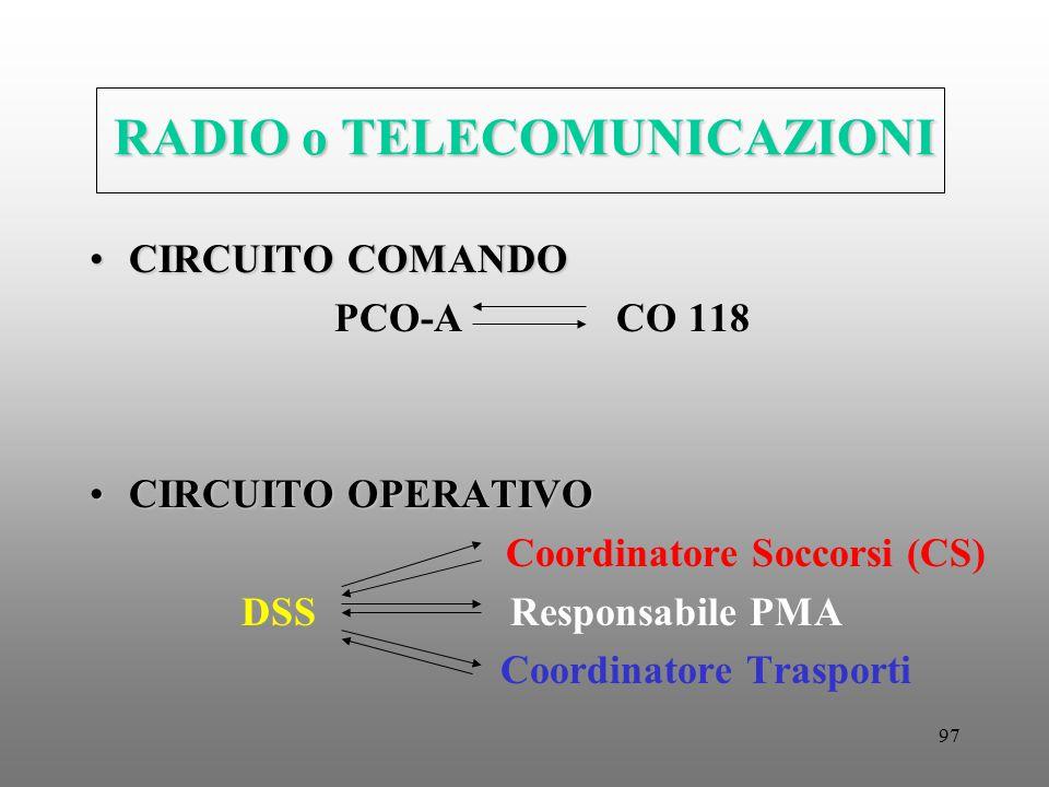 97 RADIO o TELECOMUNICAZIONI CIRCUITO COMANDOCIRCUITO COMANDO PCO-A CO 118 CIRCUITO OPERATIVOCIRCUITO OPERATIVO Coordinatore Soccorsi (CS) DSS Respons