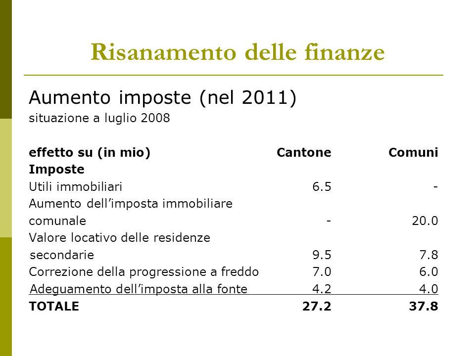 Risanamento delle finanze Aumento imposte (nel 2011) situazione a luglio 2008 effetto su (in mio) CantoneComuni Imposte Utili immobiliari6.5- Aumento
