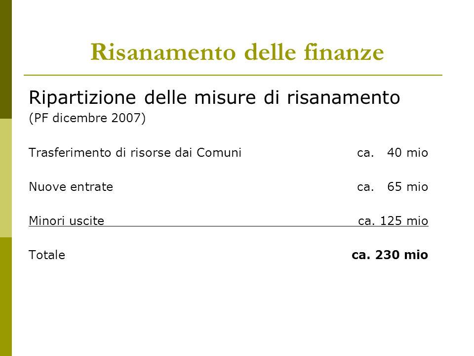Risanamento delle finanze Ripartizione delle misure di risanamento (PF dicembre 2007) Trasferimento di risorse dai Comunica. 40 mio Nuove entrateca. 6