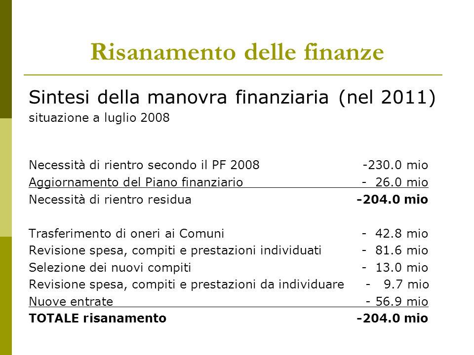 Risanamento delle finanze Sintesi della manovra finanziaria (nel 2011) situazione a luglio 2008 Necessità di rientro secondo il PF 2008-230.0 mio Aggi