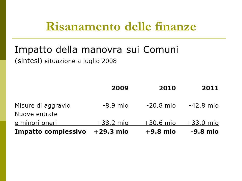 Risanamento delle finanze Impatto della manovra sui Comuni (sintesi) situazione a luglio 2008 200920102011 Misure di aggravio-8.9 mio-20.8 mio-42.8 mi