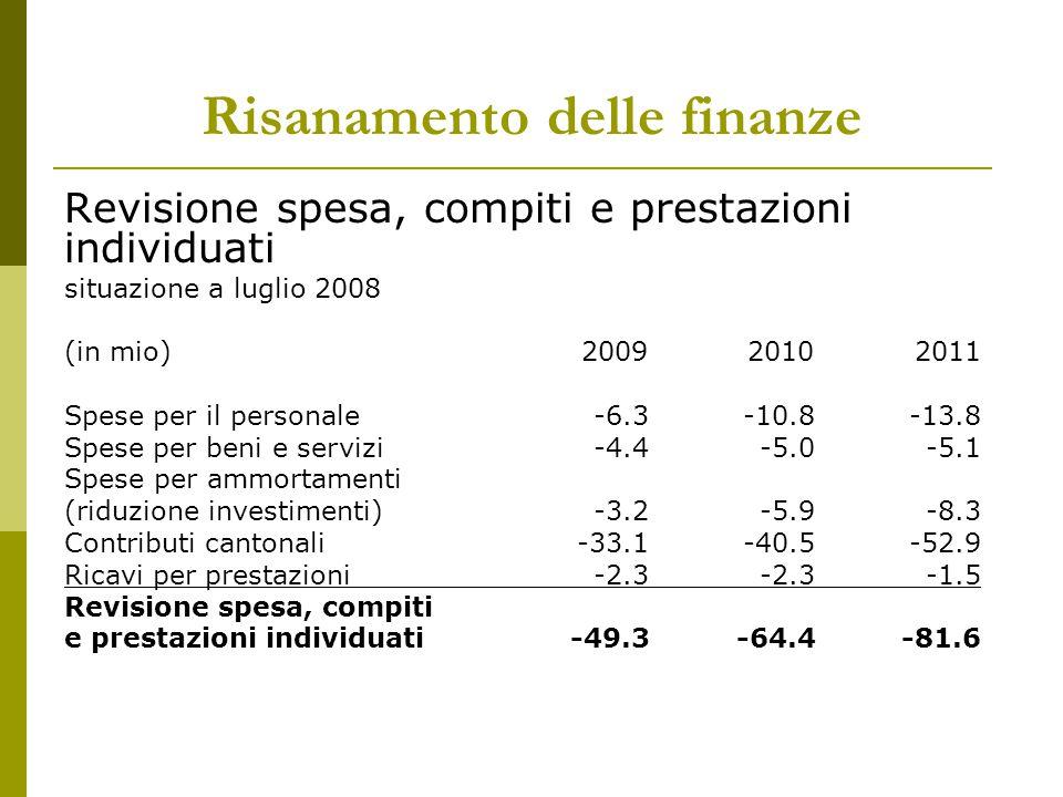 Risanamento delle finanze Revisione spesa, compiti e prestazioni individuati situazione a luglio 2008 (in mio)200920102011 Spese per il personale-6.3-