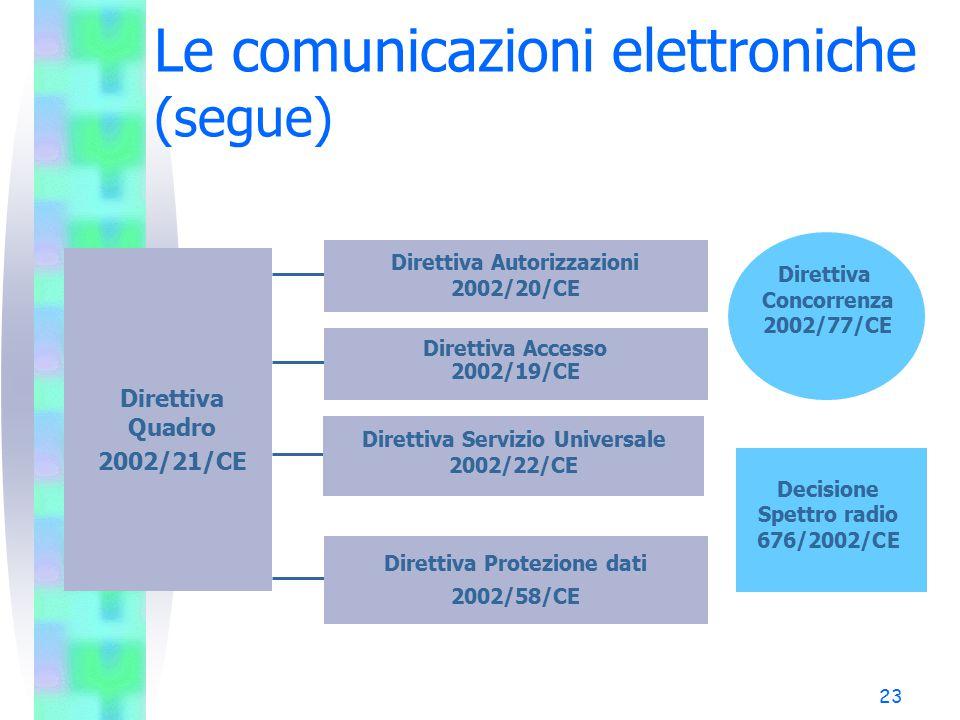 23 Le comunicazioni elettroniche (segue) Decisione Spettro radio 676/2002/CE Direttiva Quadro 2002/21/CE Direttiva Autorizzazioni 2002/20/CE Direttiva Accesso 2002/19/CE Direttiva Servizio Universale 2002/22/CE Direttiva Protezione dati 2002/58/CE Direttiva Concorrenza 2002/77/CE