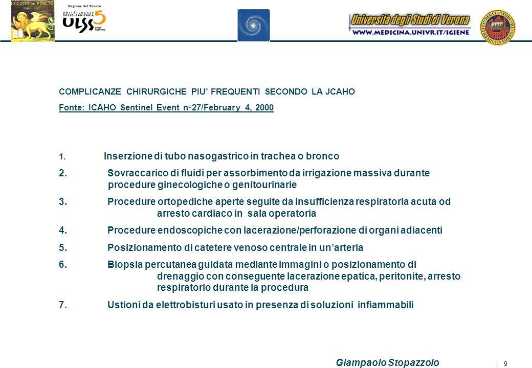 Giampaolo Stopazzolo 9 COMPLICANZE CHIRURGICHE PIU' FREQUENTI SECONDO LA JCAHO Fonte: ICAHO Sentinel Event n°27/February 4, 2000 1.