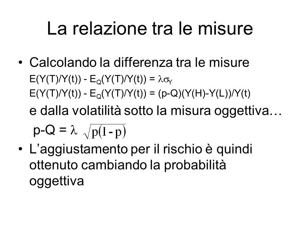 La relazione tra le misure Calcolando la differenza tra le misure E(Y(T)/Y(t)) - E Q (Y(T)/Y(t)) =  Y E(Y(T)/Y(t)) - E Q (Y(T)/Y(t)) = (p-Q)(Y(H)-Y(L))/Y(t) e dalla volatilità sotto la misura oggettiva… p-Q = L'aggiustamento per il rischio è quindi ottenuto cambiando la probabilità oggettiva