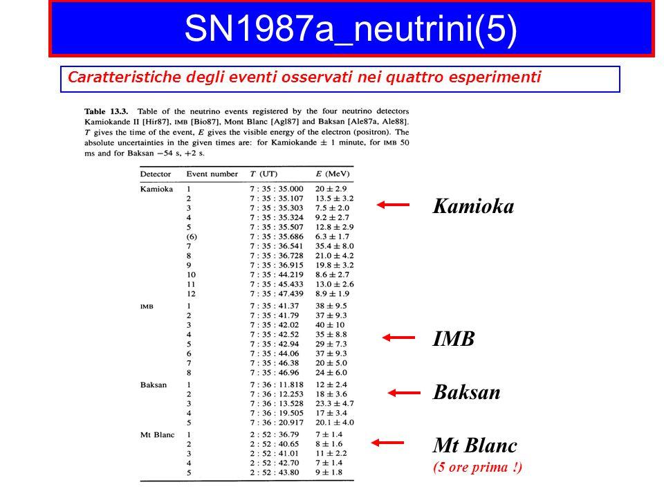 SN1987a_neutrini(5) Caratteristiche degli eventi osservati nei quattro esperimenti Kamioka IMB Baksan Mt Blanc (5 ore prima !)