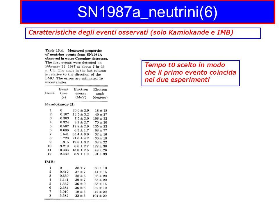 SN1987a_neutrini(6) Caratteristiche degli eventi osservati (solo Kamiokande e IMB) Tempo t0 scelto in modo che il primo evento coincida nei due esperimenti