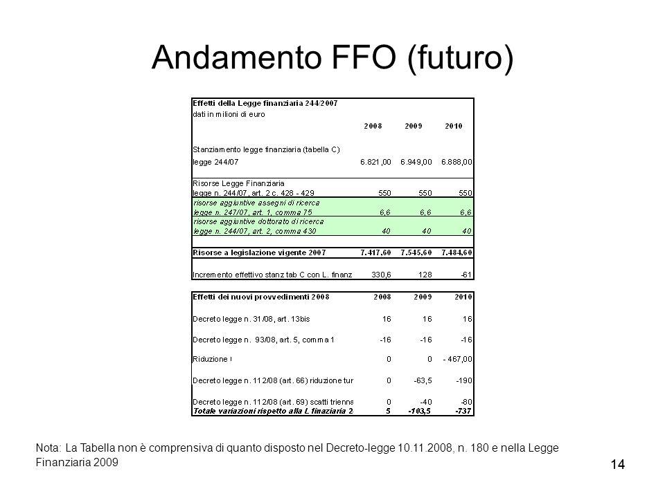 14 Andamento FFO (futuro) Nota: La Tabella non è comprensiva di quanto disposto nel Decreto-legge 10.11.2008, n. 180 e nella Legge Finanziaria 2009