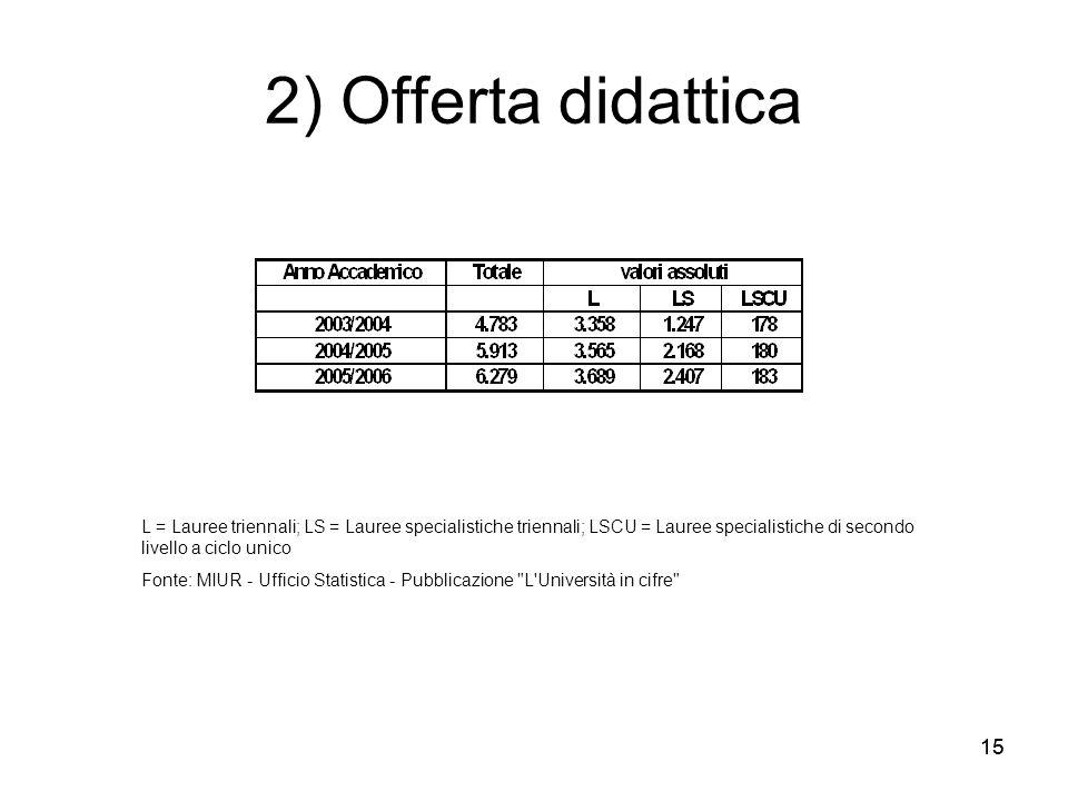 15 2) Offerta didattica L = Lauree triennali; LS = Lauree specialistiche triennali; LSCU = Lauree specialistiche di secondo livello a ciclo unico Fonte: MIUR - Ufficio Statistica - Pubblicazione L Università in cifre