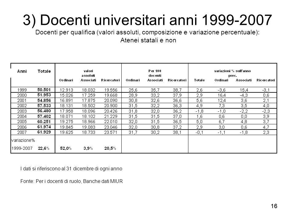 16 3) Docenti universitari anni 1999-2007 Docenti per qualifica (valori assoluti, composizione e variazione percentuale): Atenei statali e non I dati
