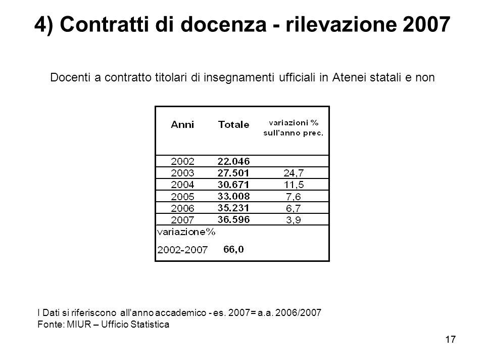 17 4) Contratti di docenza - rilevazione 2007 Docenti a contratto titolari di insegnamenti ufficiali in Atenei statali e non I Dati si riferiscono all anno accademico - es.