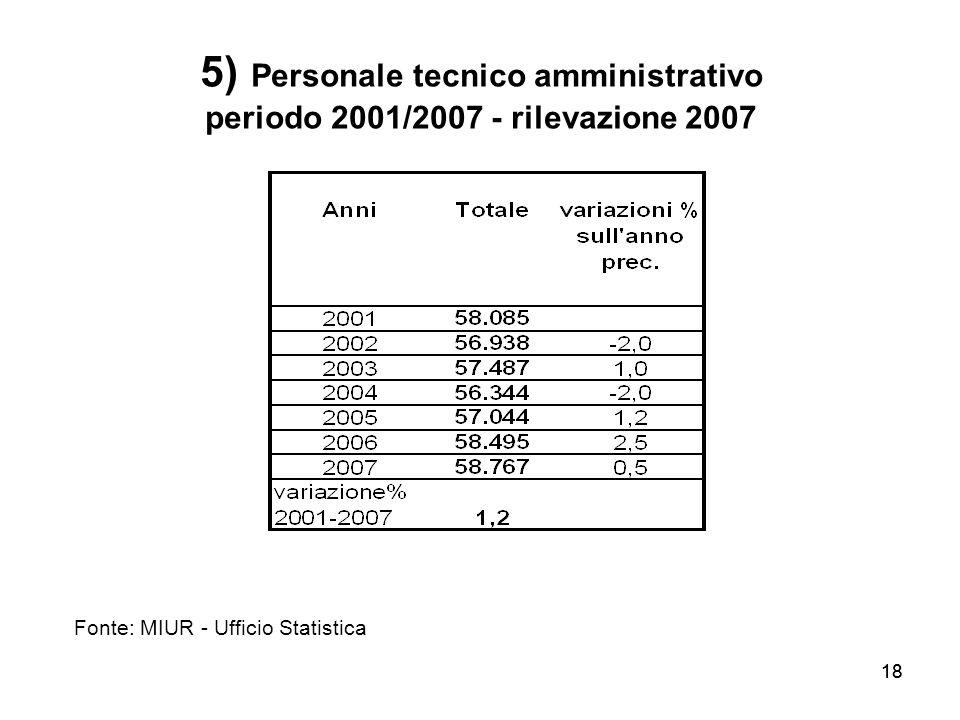 18 5) Personale tecnico amministrativo periodo 2001/2007 - rilevazione 2007 Fonte: MIUR - Ufficio Statistica