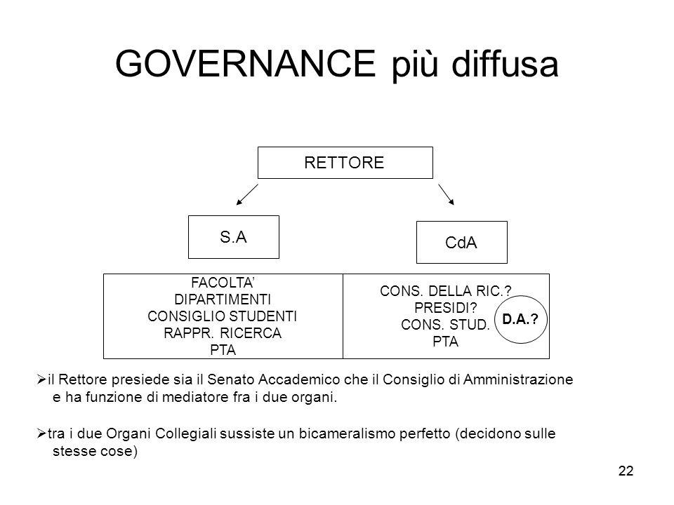 22 GOVERNANCE più diffusa RETTORE S.A CdA FACOLTA' DIPARTIMENTI CONSIGLIO STUDENTI RAPPR.